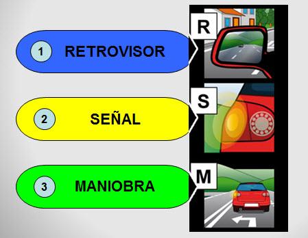 Retrovisor, Señalización, Maniobra.