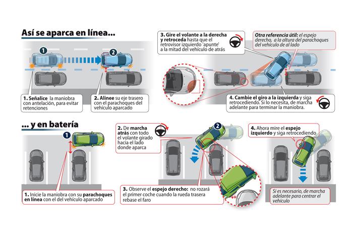 Estacionamiento - Infografía. © Revista DGT